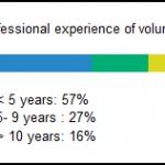 volunteerstats_2010dec3